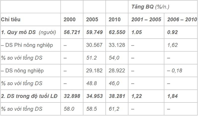 Dân số và lao động thị xã Sầm Sơn đến năm 2010