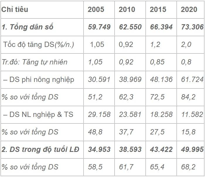 Dự báo dân số, lao động của Sầm Sơn đến năm 2020